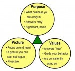 The Three Elements of a Compelling Vision