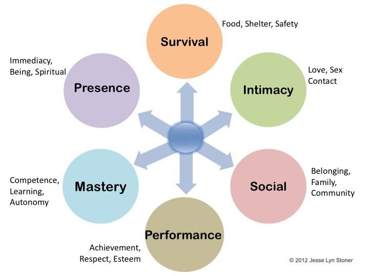 competency goal 3 self