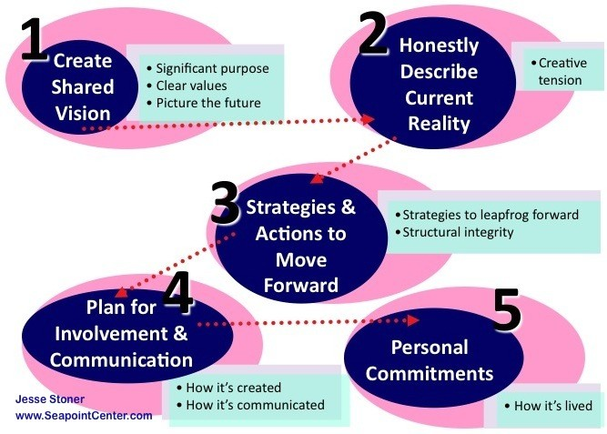 Steps-to-Create-a-Shared-Vision-That-Works