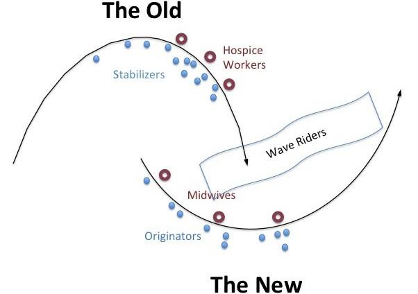 Two Loops Model