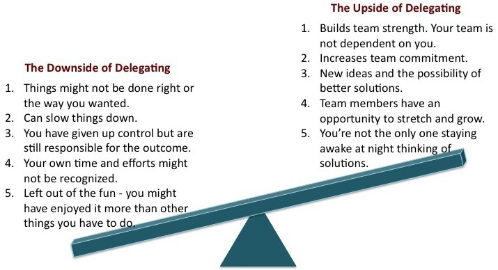 Ups and Downs of Delegating