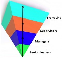 Serving Leaders Pyramid