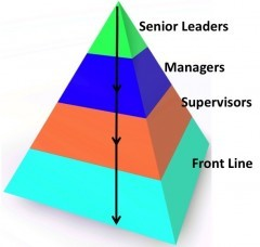 Top Down Leaders Pyramid