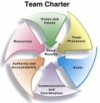 Team Charter Diagram