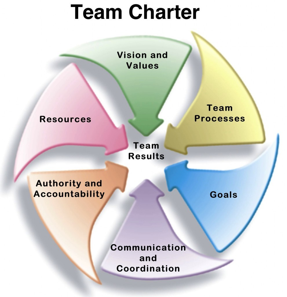 Team Charter Diagram