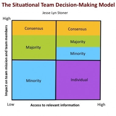 Situational Team Decision-Making: Collaboration Does Not Require Consensus