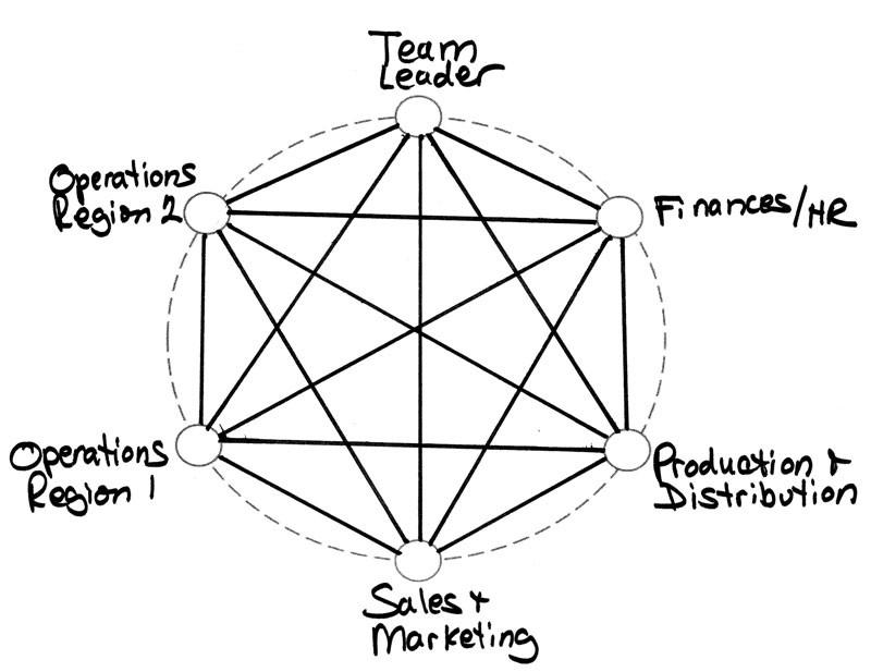 Team-Diagram-3