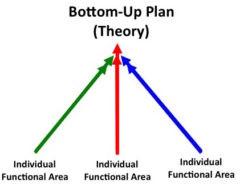 Dynamic Strategic Planning Theory