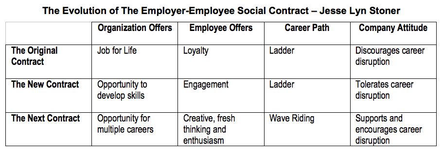 Employer-Employee Social Contract Jesse Stoner