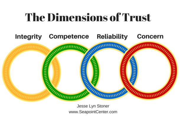 The 4 Dimensions of Trust