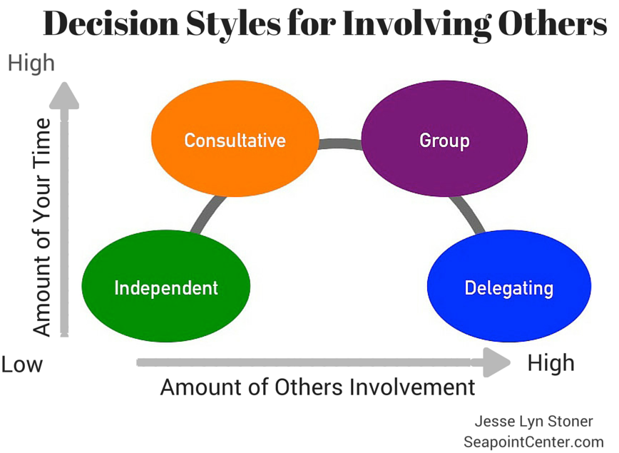 Decision Styles to Involve Others in Decisions