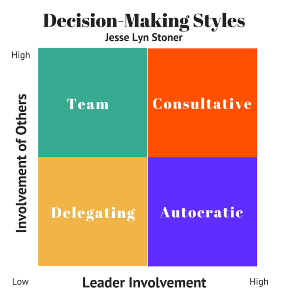 what are the types of decision making styles of manager kfc Introduction to the four decision making styles all of us make decisions everyday we make decisions as to where to eat and what to eat everyday on a business level, the managers make decisions, ranging from hiring and firing to merger and acquisitions.