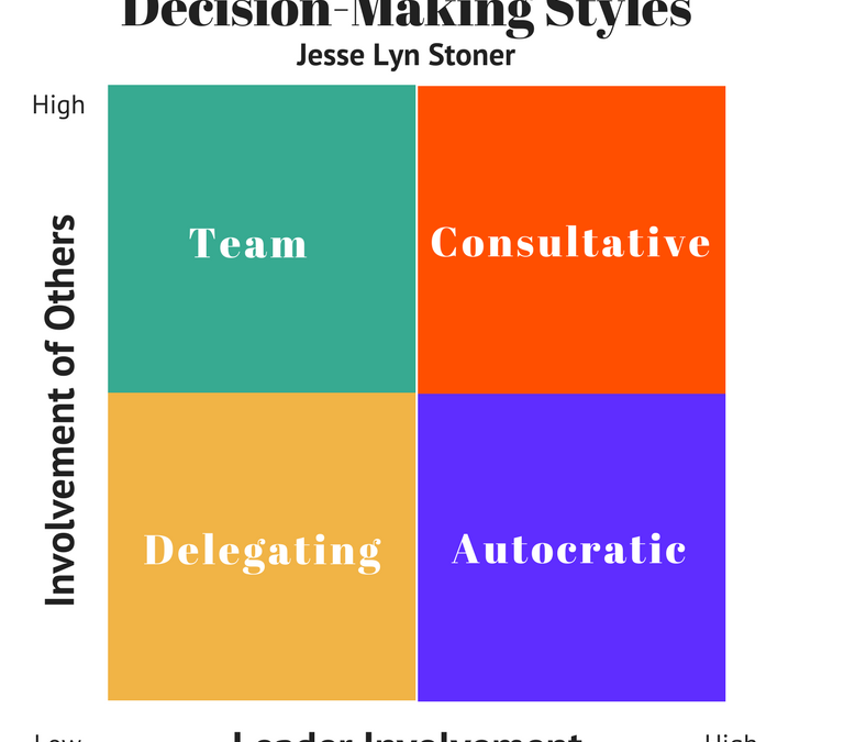 Four Decision-Making Styles and When to Use Them