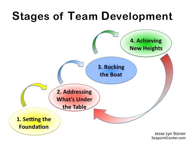 Stages of Team Development and Leadership