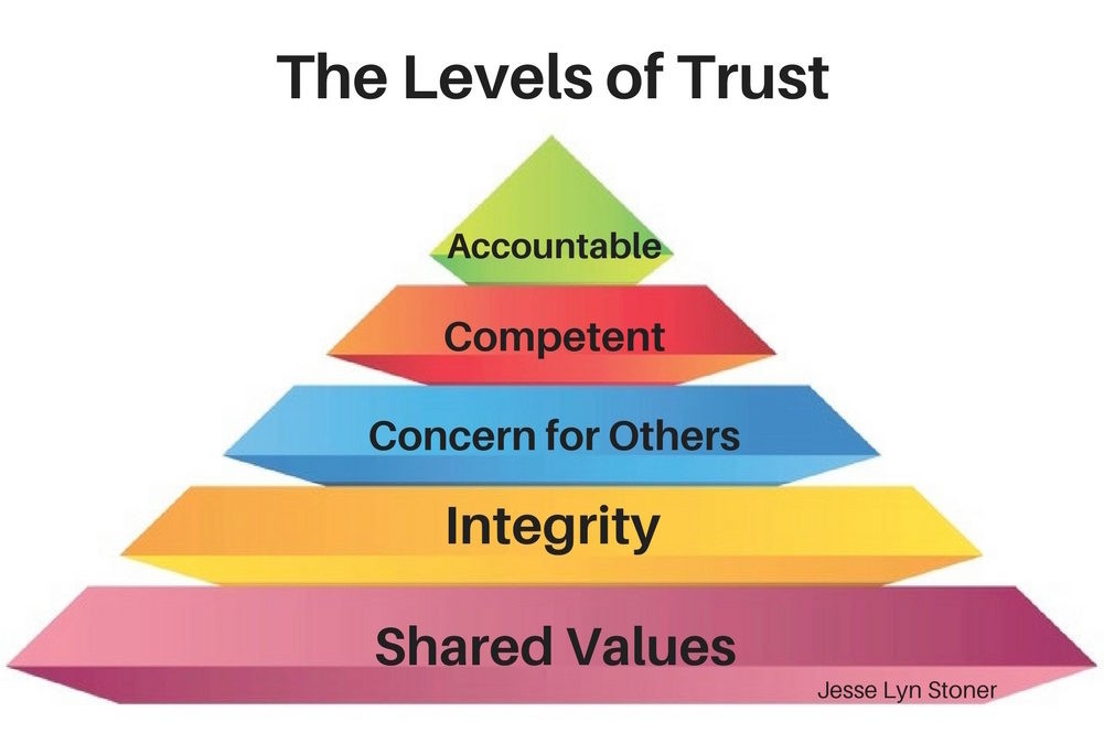 The 5 Levels of Trust