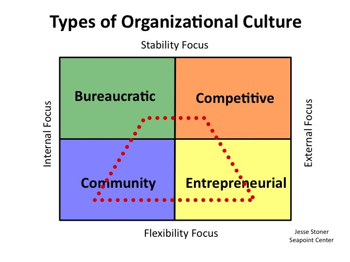 Types of Organizational Culture Tech Startup