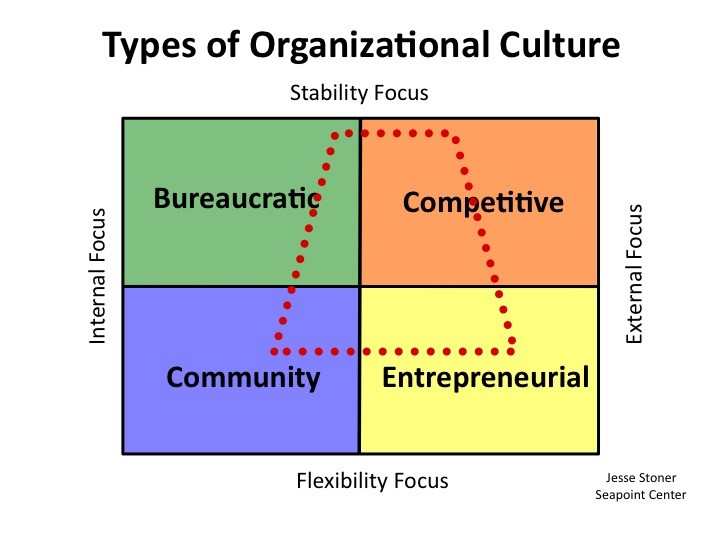 types of organizational culture diagram 3