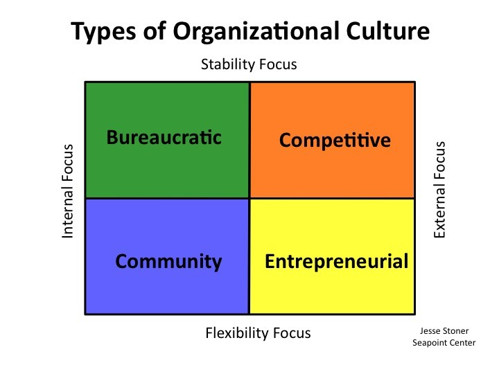 motivational and organizational culture