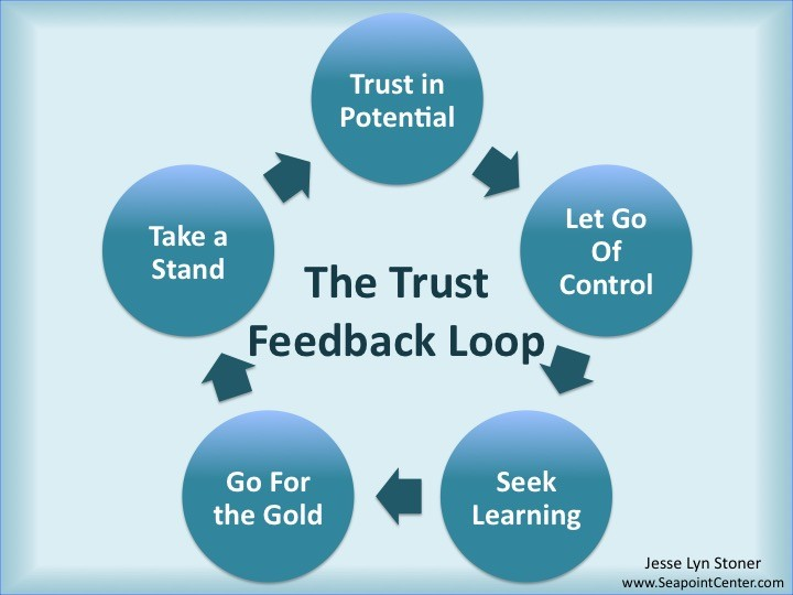 The Trust Feedback Loop