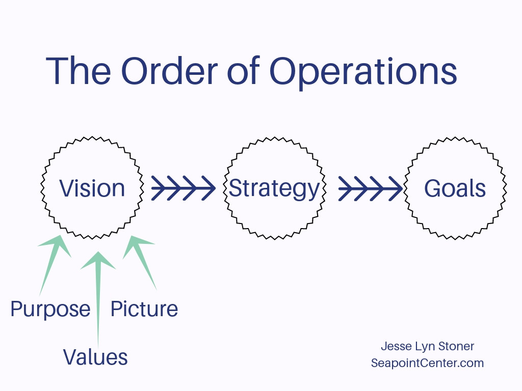 Difference Between Mission Vision Purpose